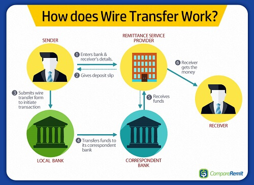 wire-transfer sites